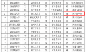 阆中,再次上榜全国百强县!